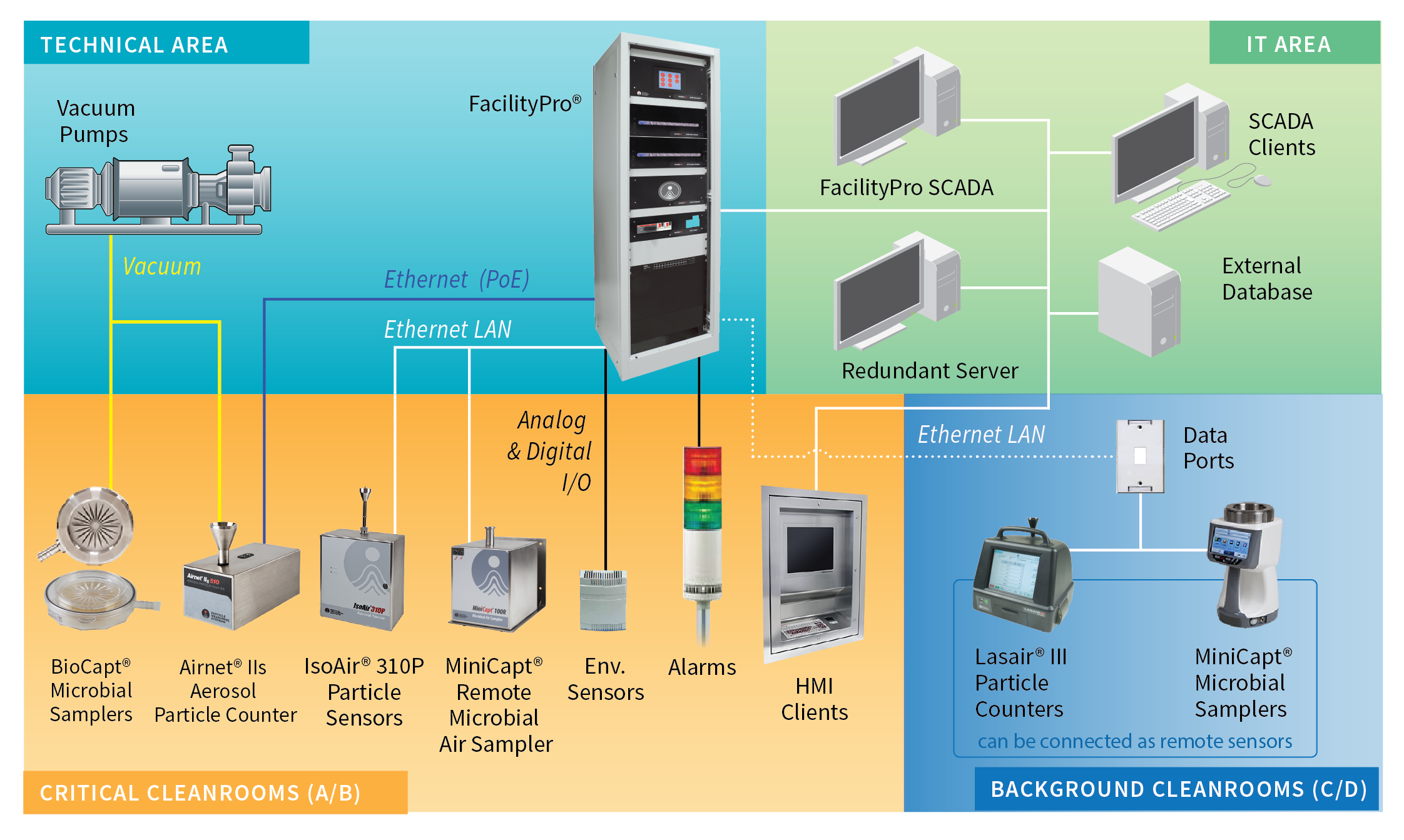 facility monitoring systems