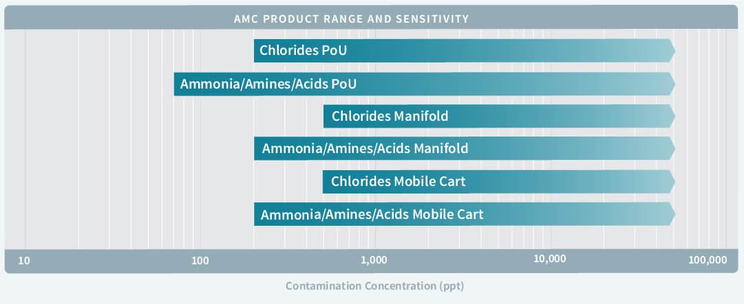 Image of chart showing air sensitivity range