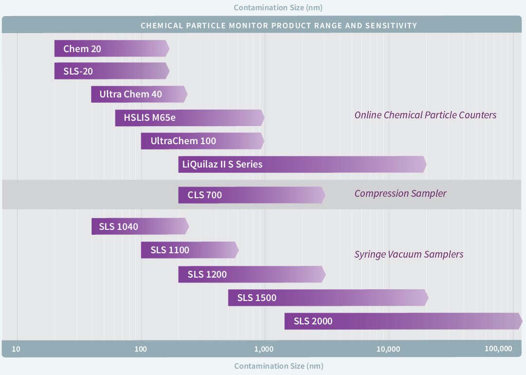 Image of chart showing chemical sensitivity range